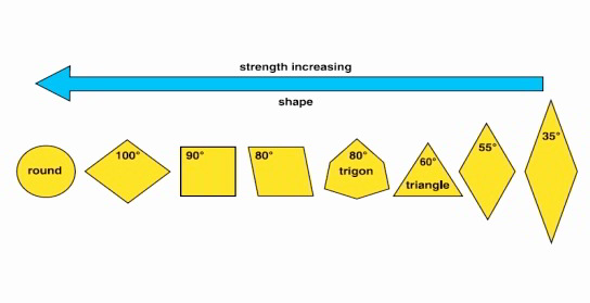Turning Insert Strength