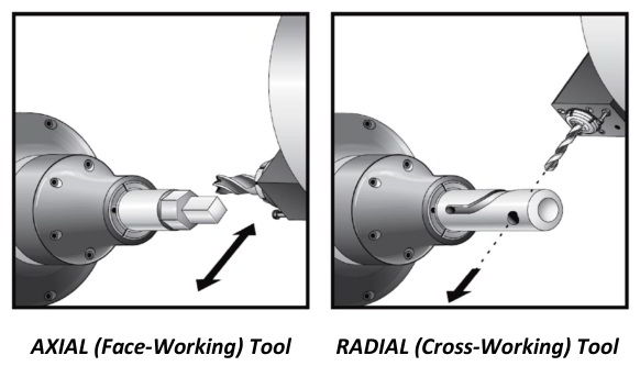 cnc lathe live tools axial and radial