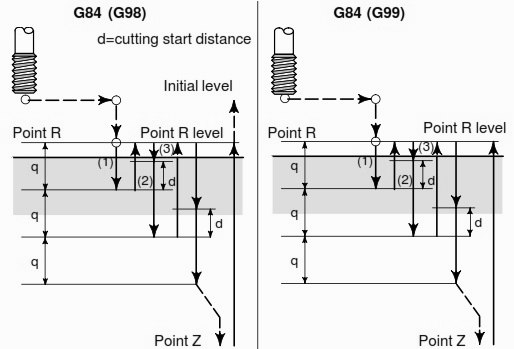 G84 Rigid Peck Tapping Cycle
