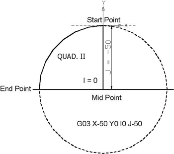 Quad II from 90⁰ to 180⁰ - Circular Interpolation Concepts