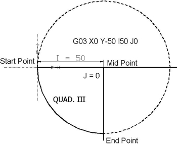 Quad III from 180⁰ to 270⁰ - Circular Interpolation Concepts