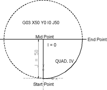 Quad IV from 270⁰ to 0⁰ - Circular Interpolation Concepts