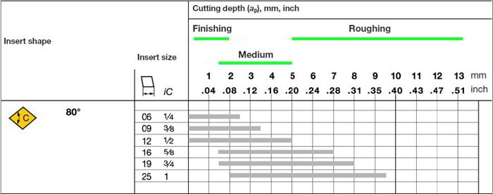 CNMM Insert Recommended Cut Depth for Finish to Rough Machining