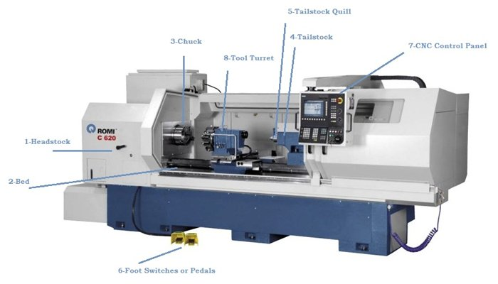 cnc lathe machine main parts introduction