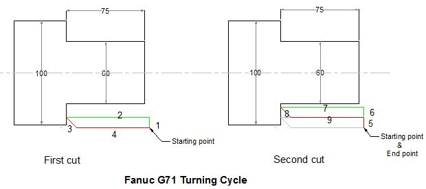Fanuc G71 Turning Cycle
