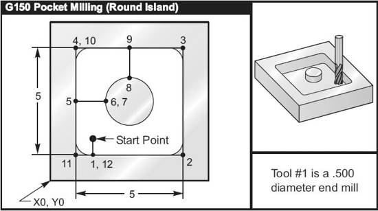 Haas G150 Pocket milling Program Example with a Round island