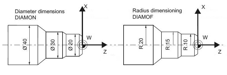 Siemens Sinumerik DIAMOF, DIAMON, DIAM90 Commands