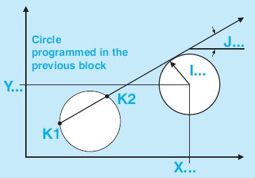 Selca G13 Straight line, at a known angle, through a point or tangent to a circle