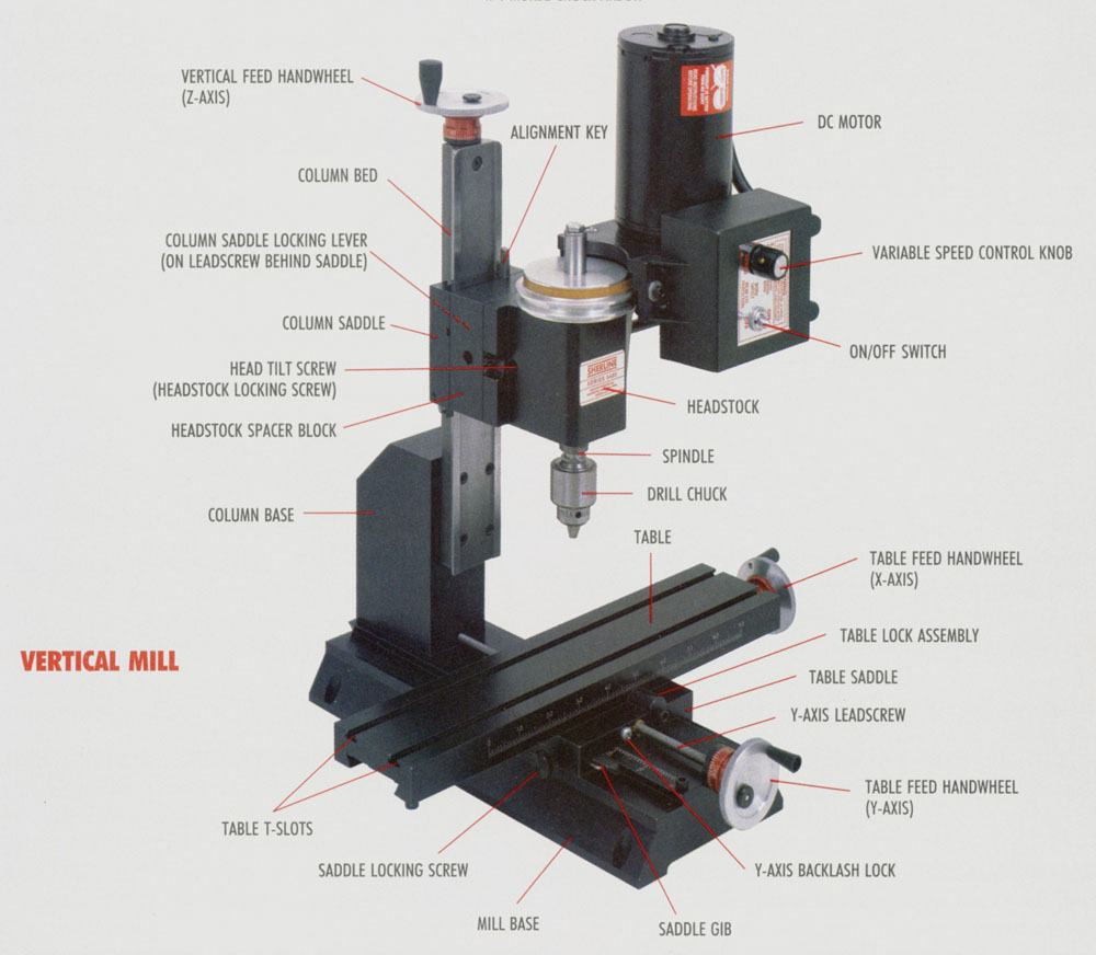 Sherline CNC Mill Main Parts Explanation
