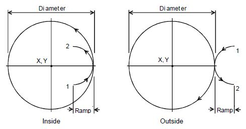 Anilam CNC G171 Circular Profile Cycle