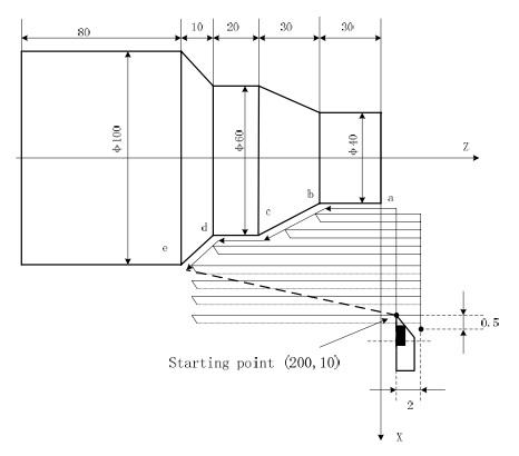 Пример Цикла Черновой Токарной Обработки G71