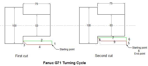 Токарный цикл Fanuc G71