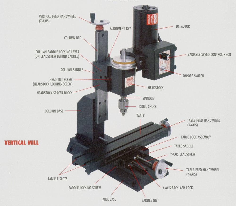 Sherline CNC Mill Main Parts Explanation - Helman CNC